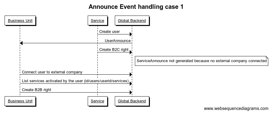 UserAnnounce and ServiceAnnounce case 1